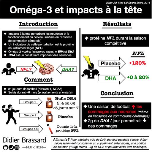 Étude de l'impact du DHA sur les dommages aux neurones