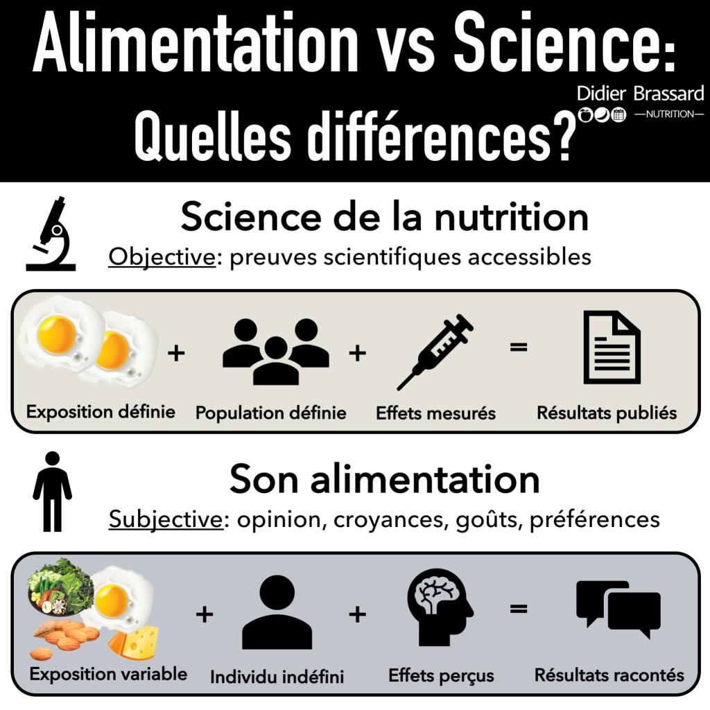Différencier son expérience (son alimentation) de la science de la nutrition