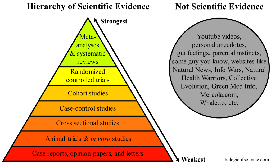 Pyramide des preuves scientifiques