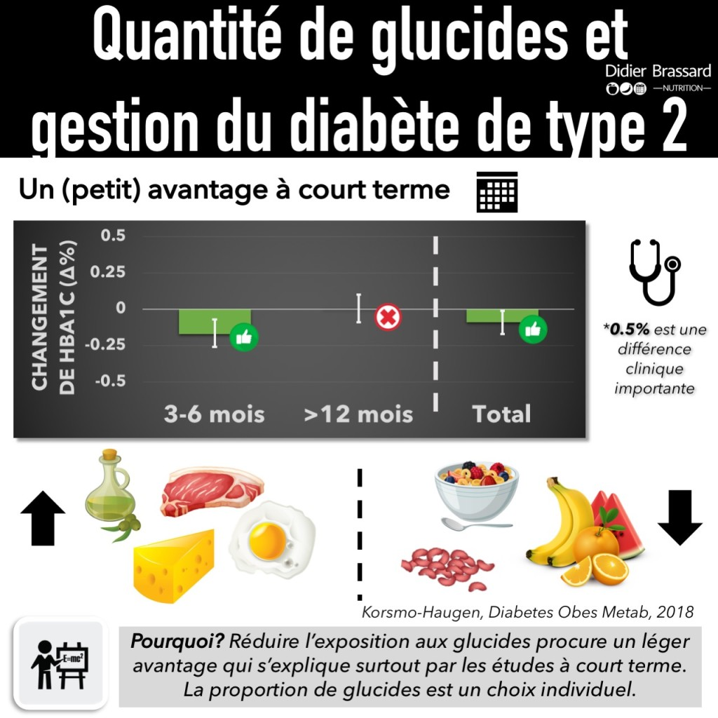 Korsmo-Haugen Diabetes Obes Metab 2018 Carbohydrate quantity in the dietary management of type 2 diabetes: A systematic review and meta-analysis