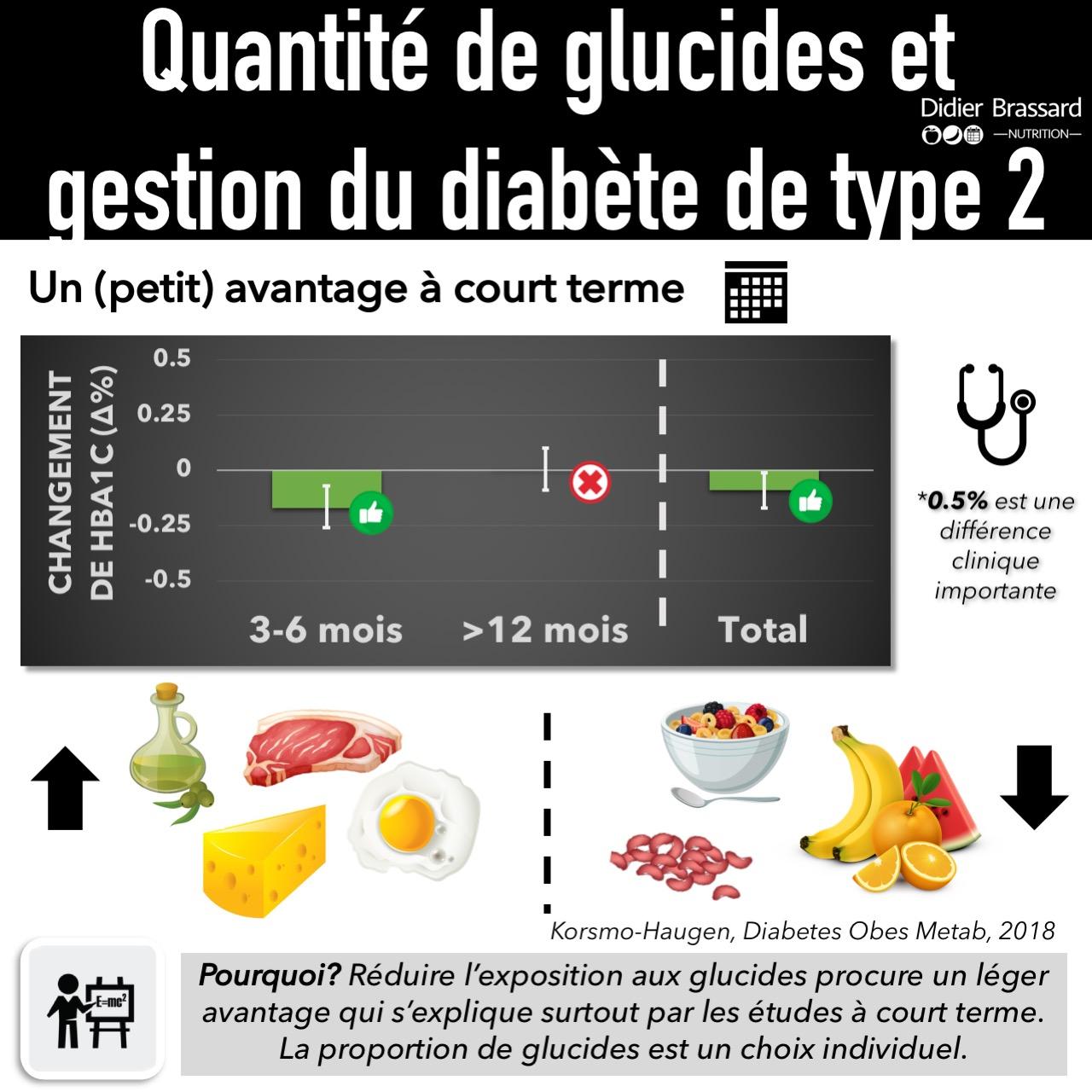 Régime sans glucide ou régime sans sucre : Manger sans sucre pour perdre du poids
