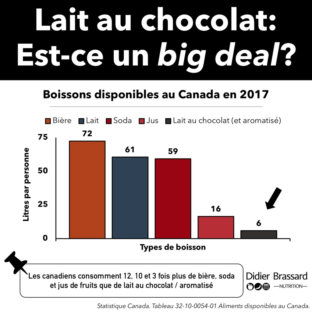 Boissons disponibles au Canada